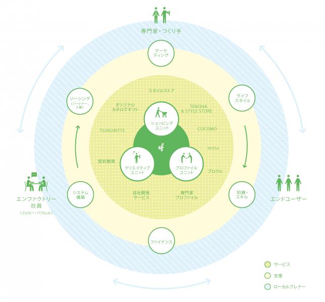 エンファクトリー事業概念図