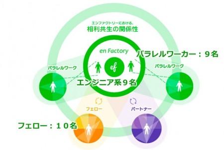 エンファクトリーの人的関係図