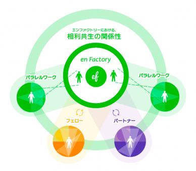 エンファクトリーの考える「相利共生」の概念図です